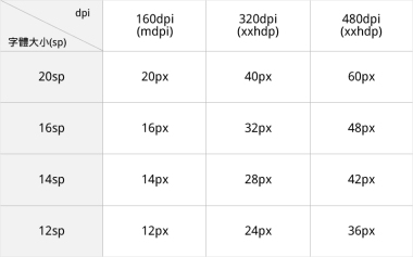 android_font_size-02